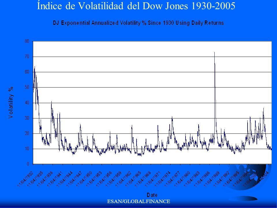 Índice de Volatilidad del Dow Jones 1930-2005