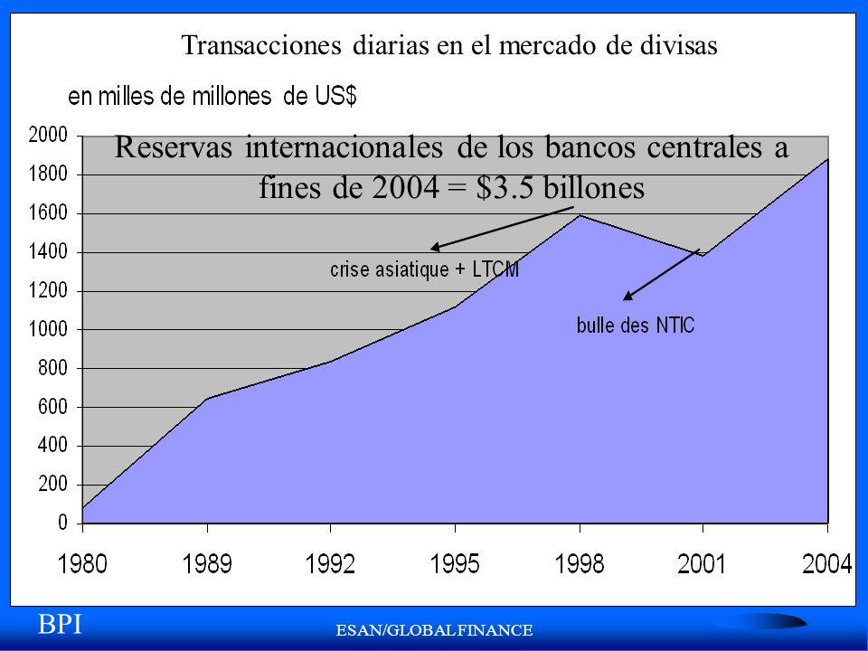 Transacciones diarias en el mercado de divisas