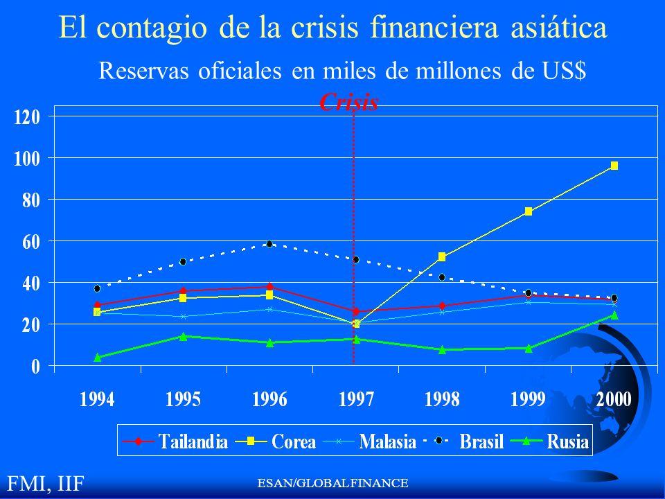 El contagio de la crisis financiera asiática