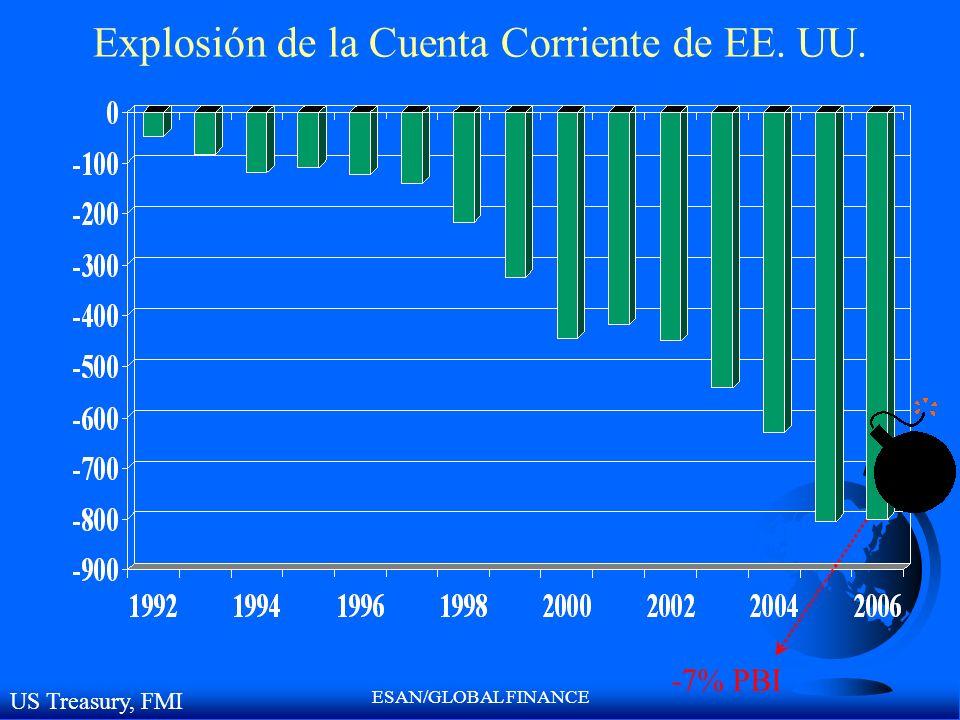 Explosión de la Cuenta Corriente de EE. UU.