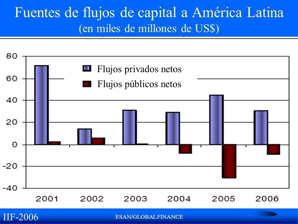 Fuentes de flujos de capital a América Latina (en miles de millones de US$)