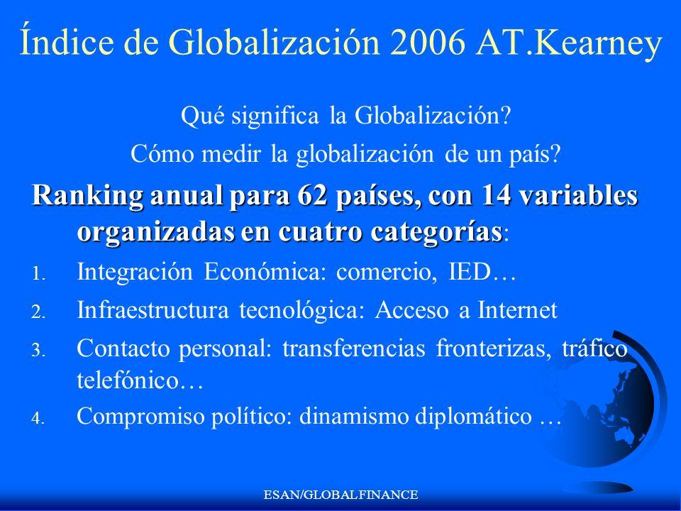 Índice de Globalización 2006 AT.Kearney