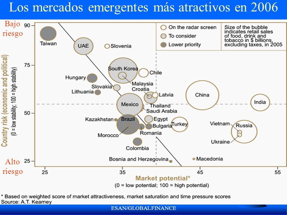 Los mercados emergentes más atractivos en 2006