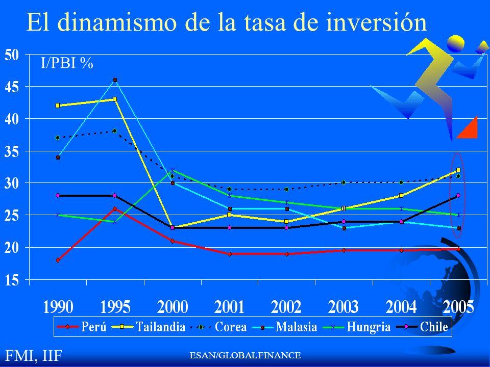 El dinamismo de la tasa de inversión