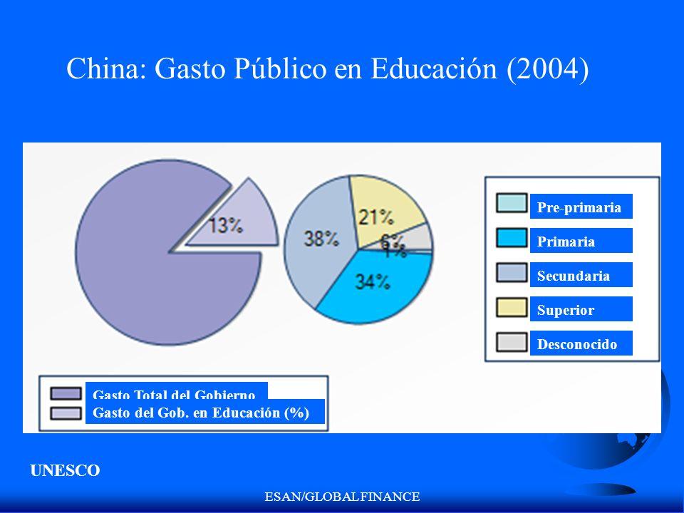 China: Gasto Público en Educación (2004)