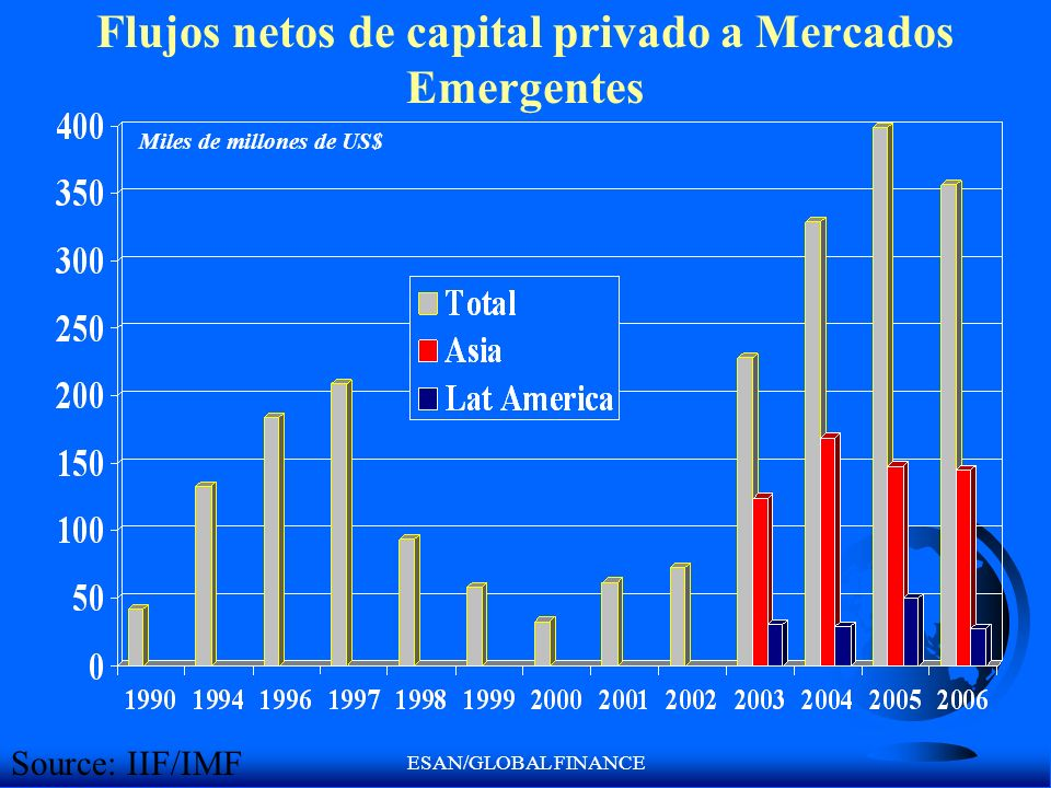 Flujos netos de capital privado a Mercados Emergentes