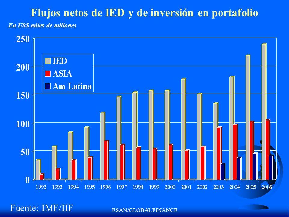 Flujos netos de IED y de inversión en portafolio