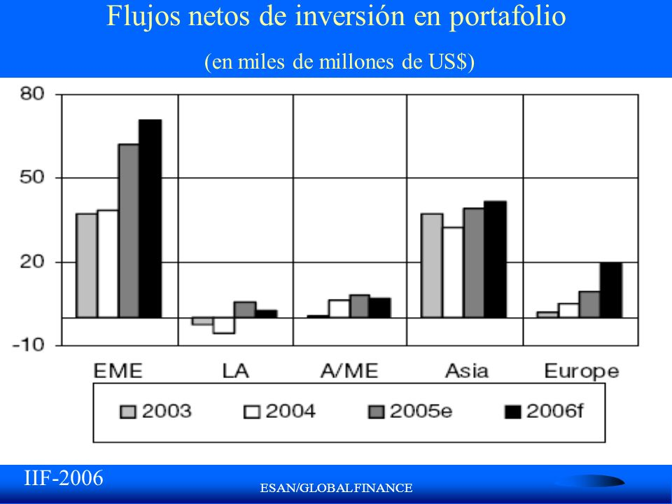 Flujos netos de inversión en portafolio (en miles de millones de US$)