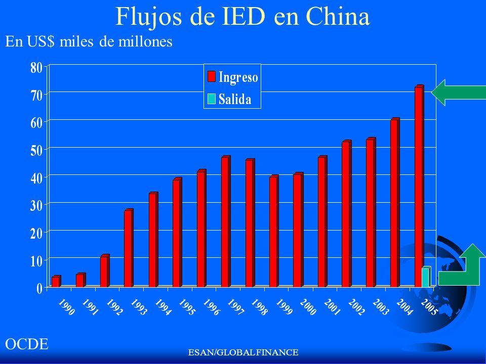 Flujos de IED en China En US$ miles de millones OCDE