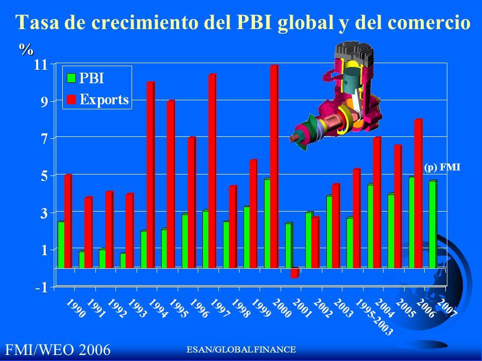 Tasa de crecimiento del PBI global y del comercio