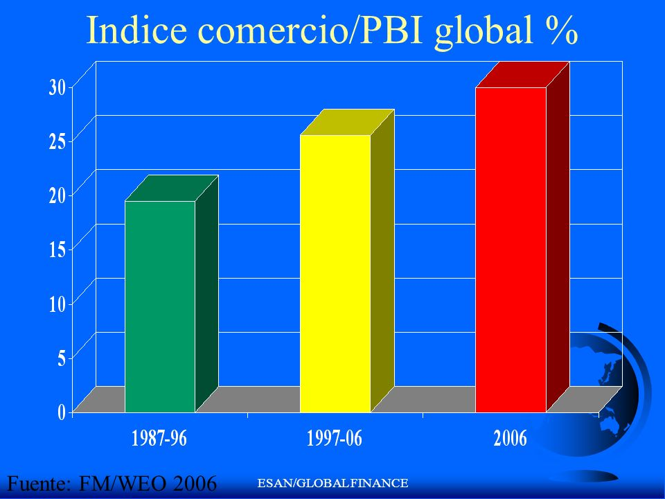 Indice comercio/PBI global %