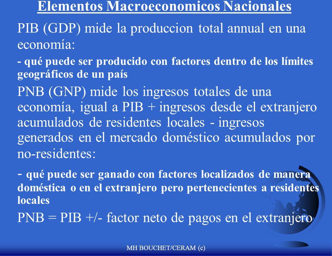 Elementos Macroeconomicos Nacionales