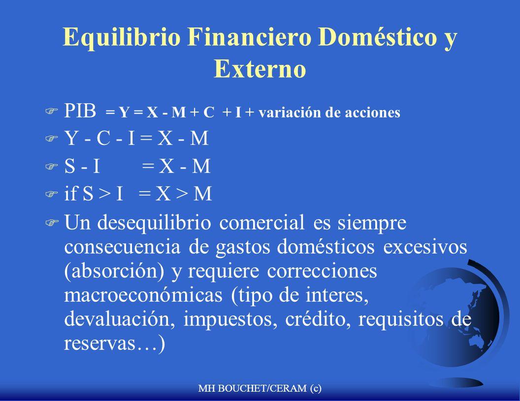 Equilibrio Financiero Doméstico y Externo