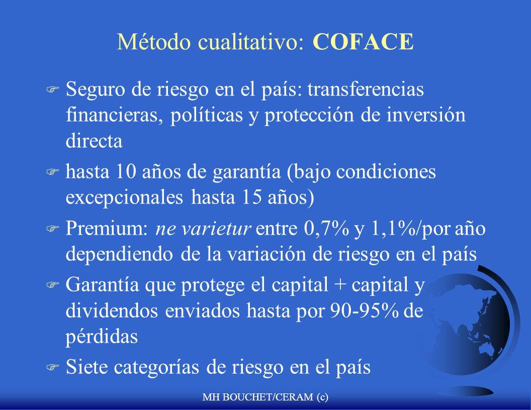 Método cualitativo: COFACE