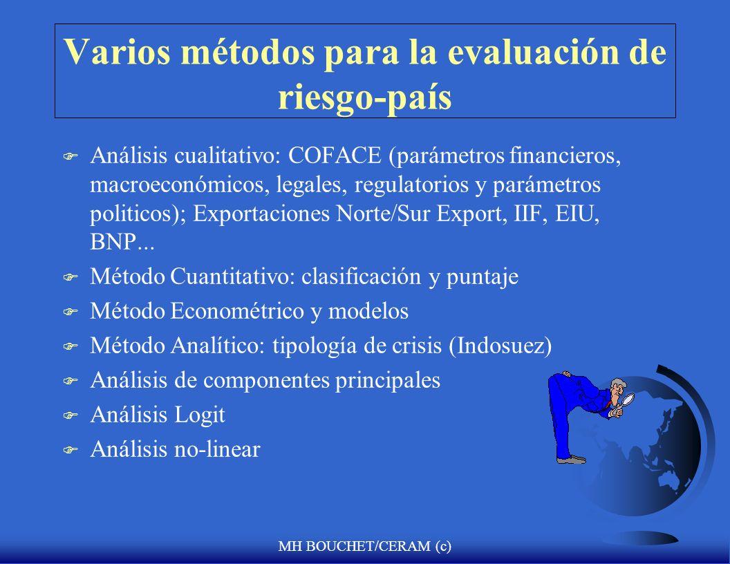 Varios métodos para la evaluación de riesgo-país