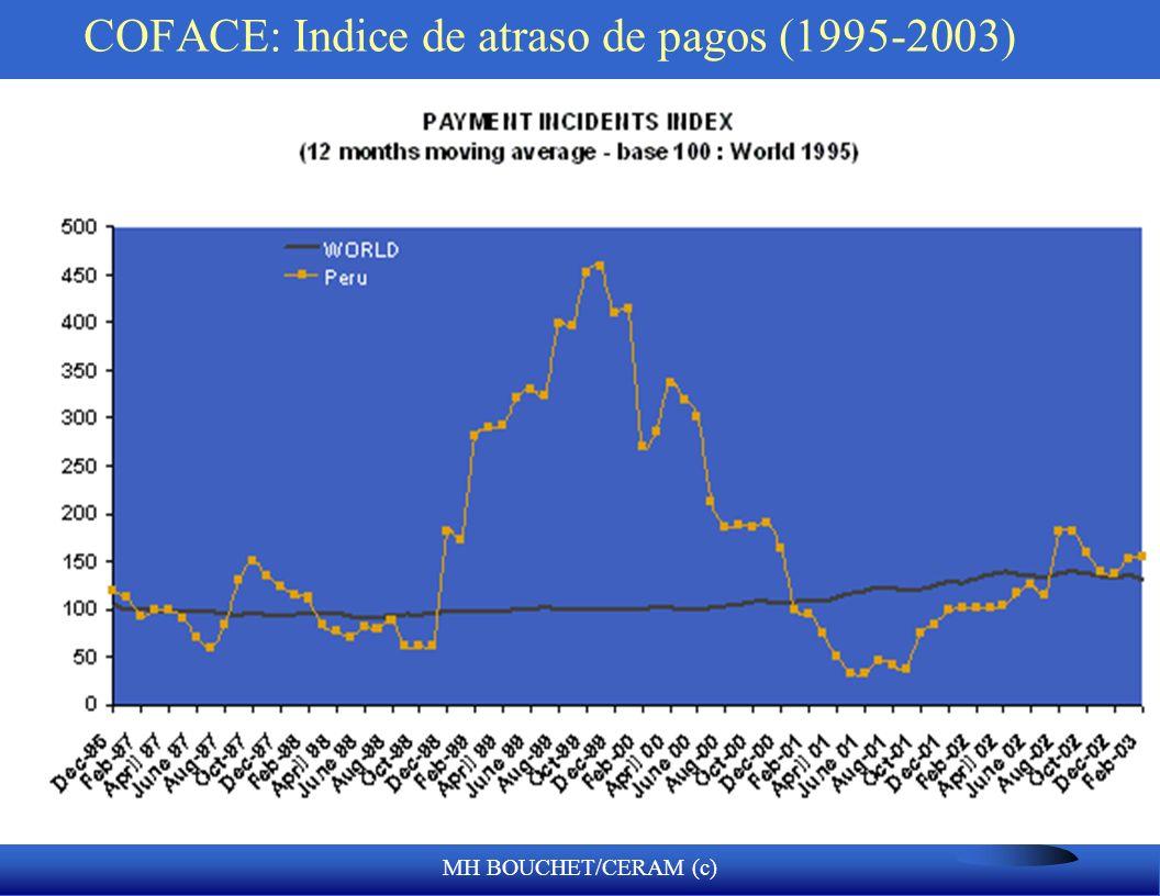 COFACE: Indice de atraso de pagos (1995-2003)