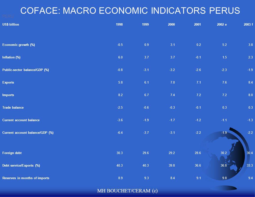 COFACE: MACRO ECONOMIC INDICATORS PERUS
