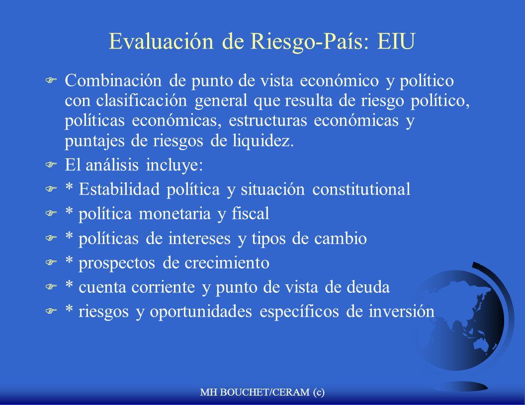 Evaluación de Riesgo-País: EIU