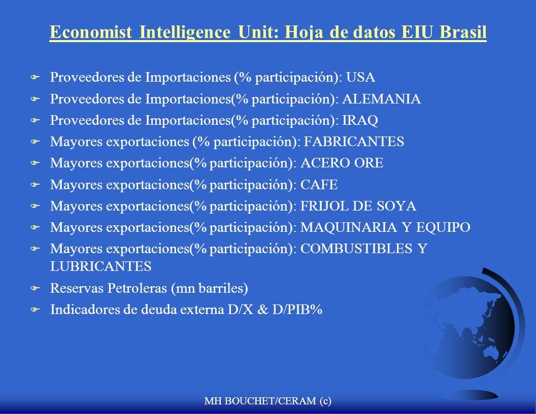 Economist Intelligence Unit: Hoja de datos EIU Brasil