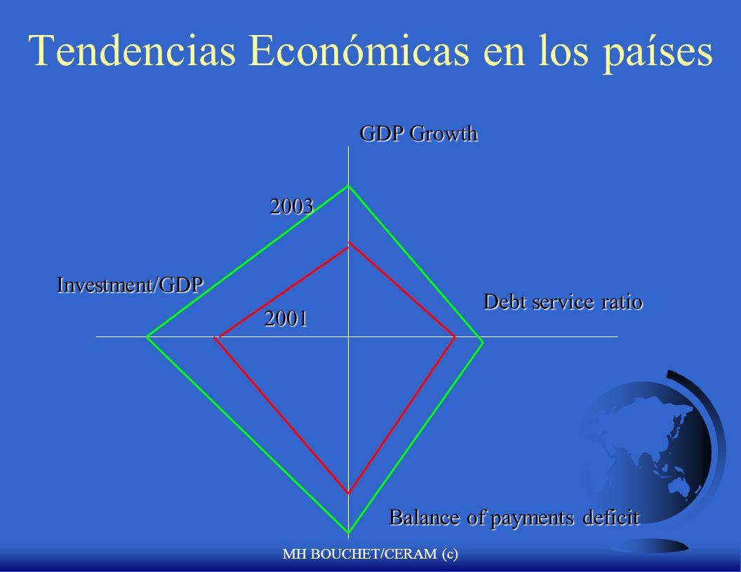 Tendencias Económicas en los países
