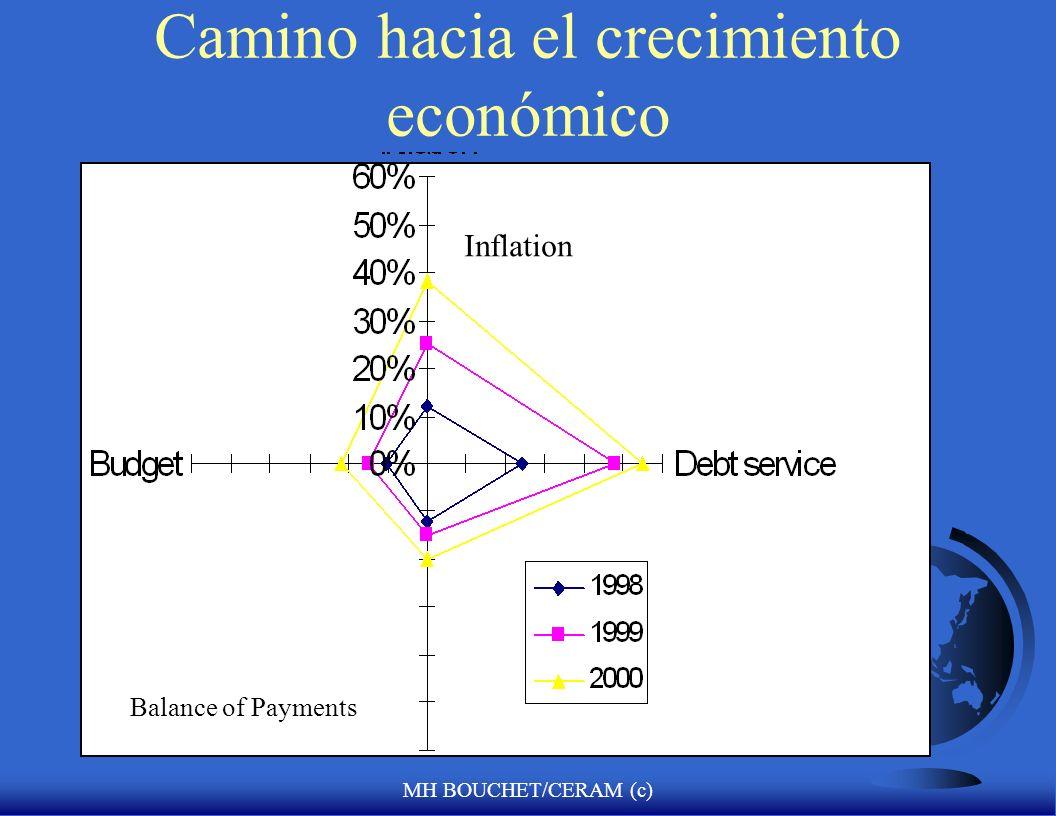 Camino hacia el crecimiento económico