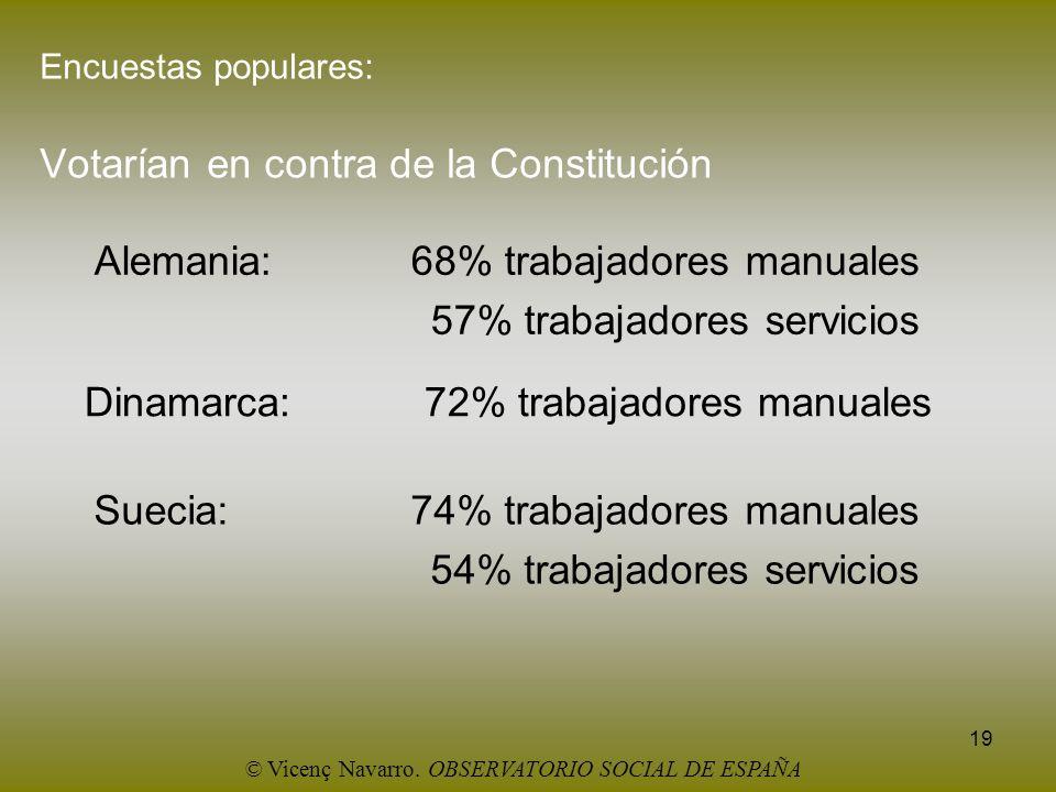 Encuestas populares: Votarían en contra de la Constitución