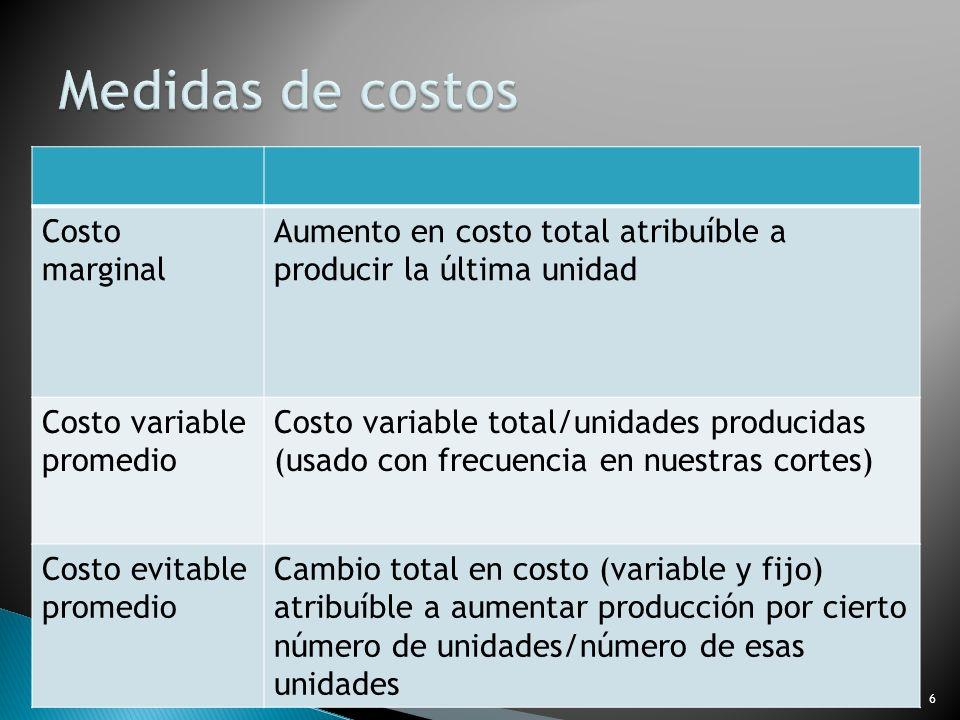 Medidas de costos Costo marginal