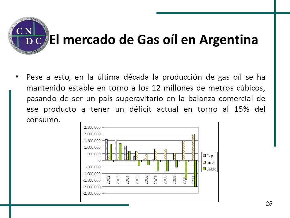 El mercado de Gas oíl en Argentina