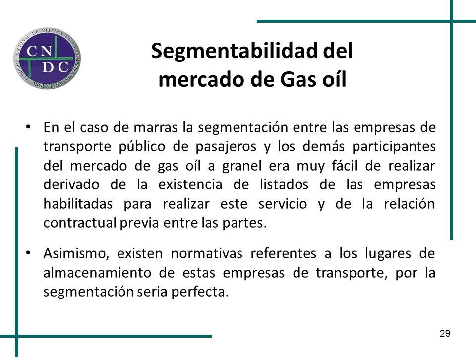Segmentabilidad del mercado de Gas oíl