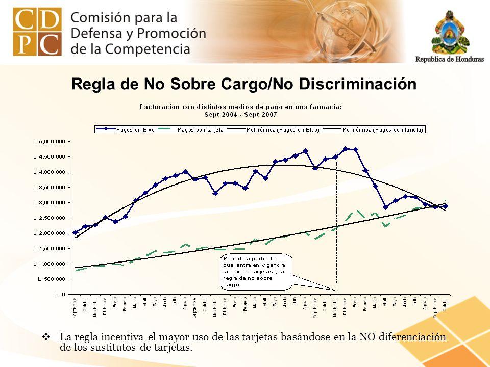 Regla de No Sobre Cargo/No Discriminación