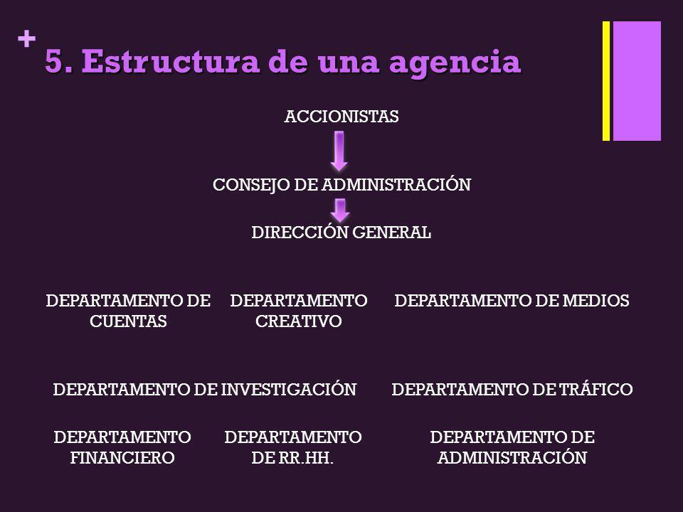 5. Estructura de una agencia