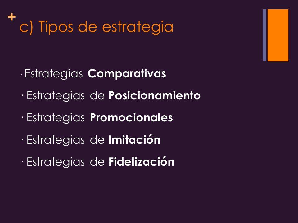 c) Tipos de estrategia · Estrategias de Posicionamiento