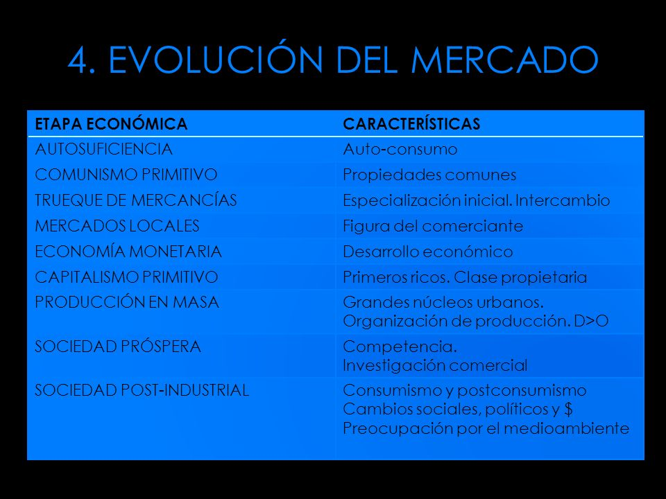 4. EVOLUCIÓN DEL MERCADO ETAPA ECONÓMICA CARACTERÍSTICAS