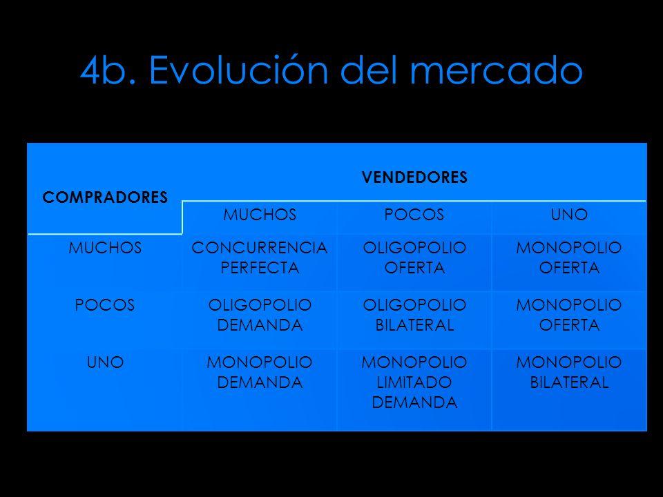 4b. Evolución del mercado