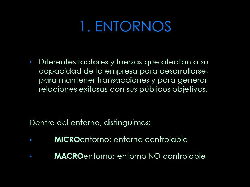 1. ENTORNOS