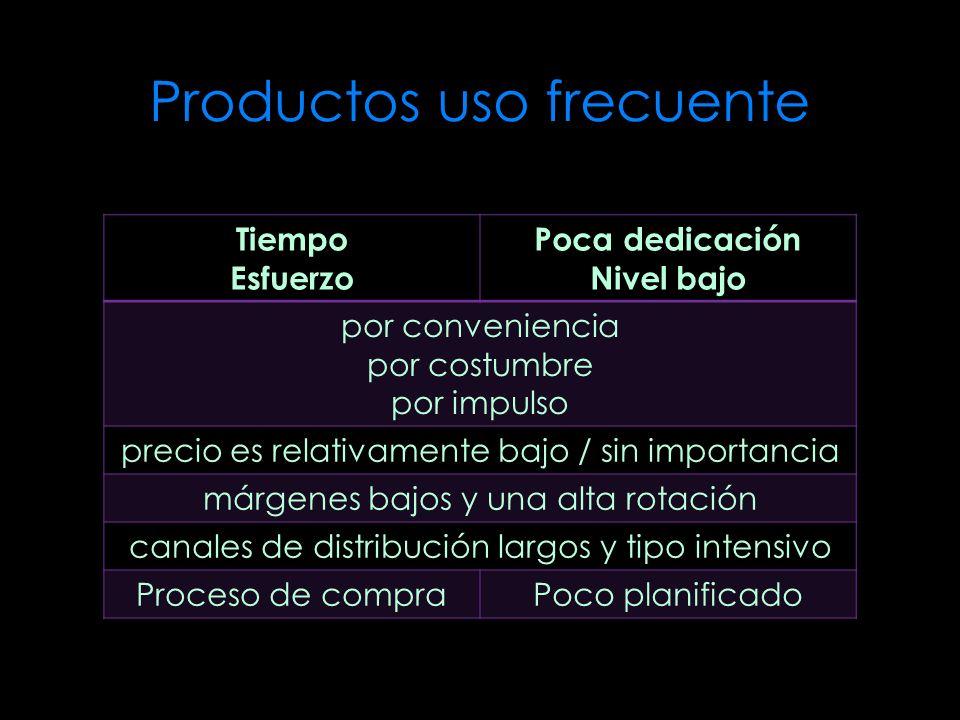 Productos uso frecuente