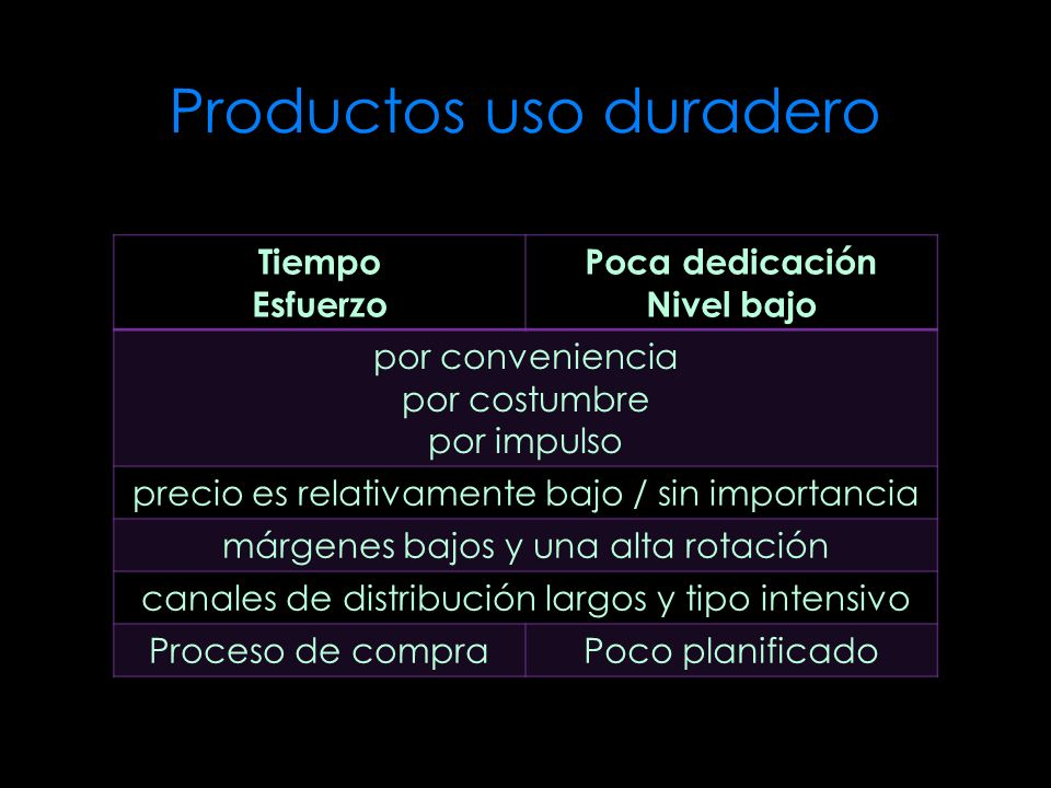 Productos uso duradero