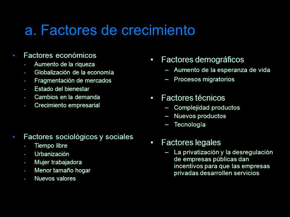 a. Factores de crecimiento