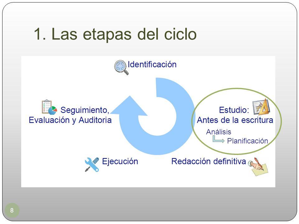 1. Las etapas del ciclo Análisis Planificación