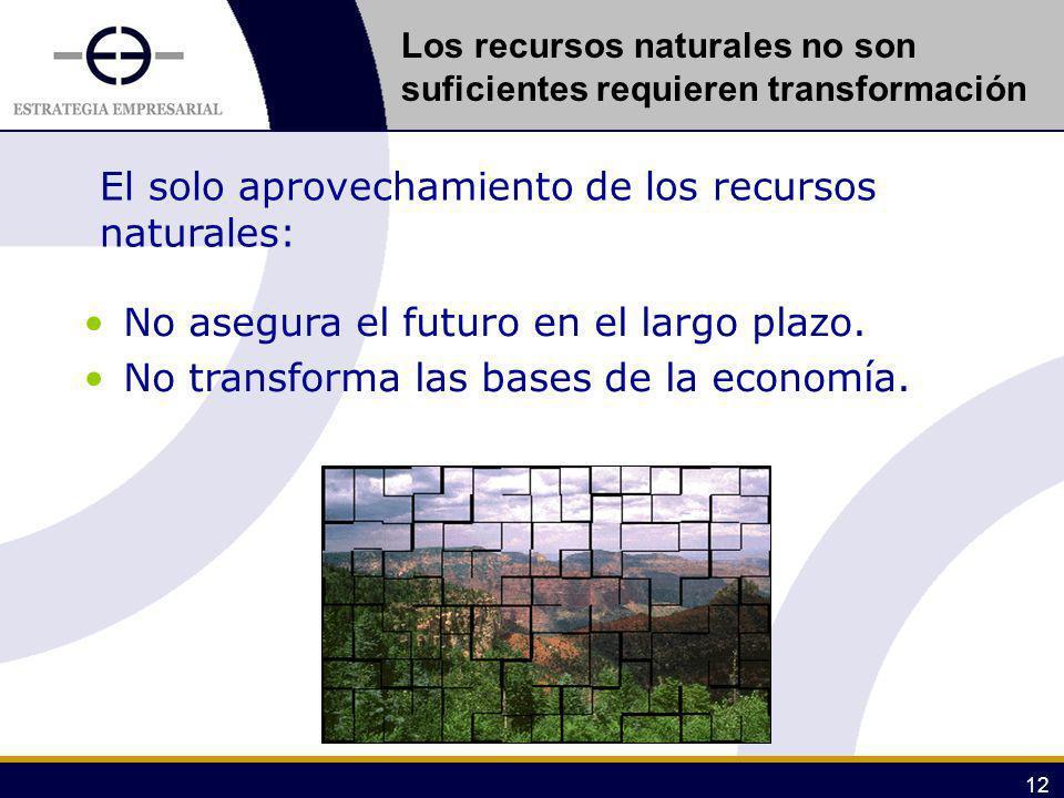 El solo aprovechamiento de los recursos naturales: