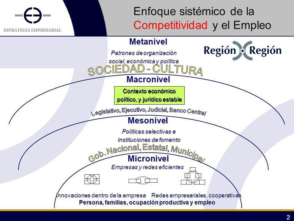 Enfoque sistémico de la Competitividad y el Empleo