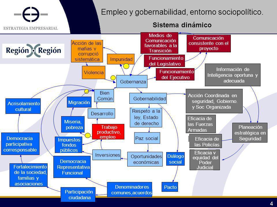 Empleo y gobernabilidad, entorno sociopolítico.