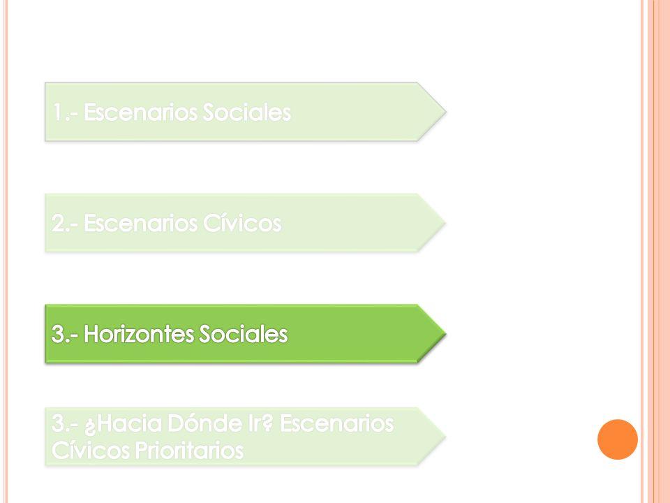 1.- Escenarios Sociales 2.- Escenarios Cívicos. 3.- Horizontes Sociales.