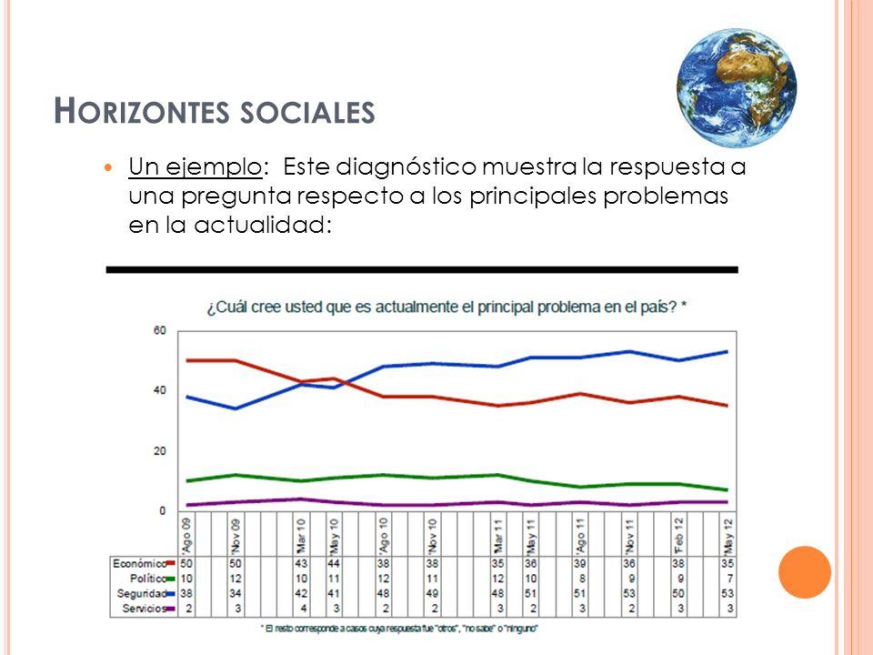 Horizontes sociales Un ejemplo: Este diagnóstico muestra la respuesta a una pregunta respecto a los principales problemas en la actualidad: