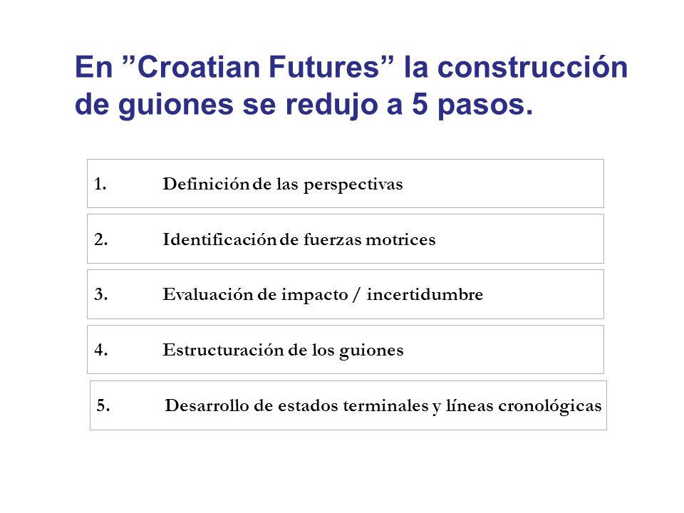 En Croatian Futures la construcción de guiones se redujo a 5 pasos.