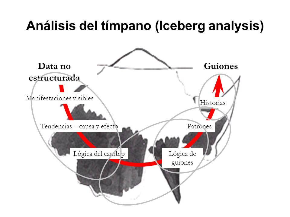 Análisis del tímpano (Iceberg analysis)
