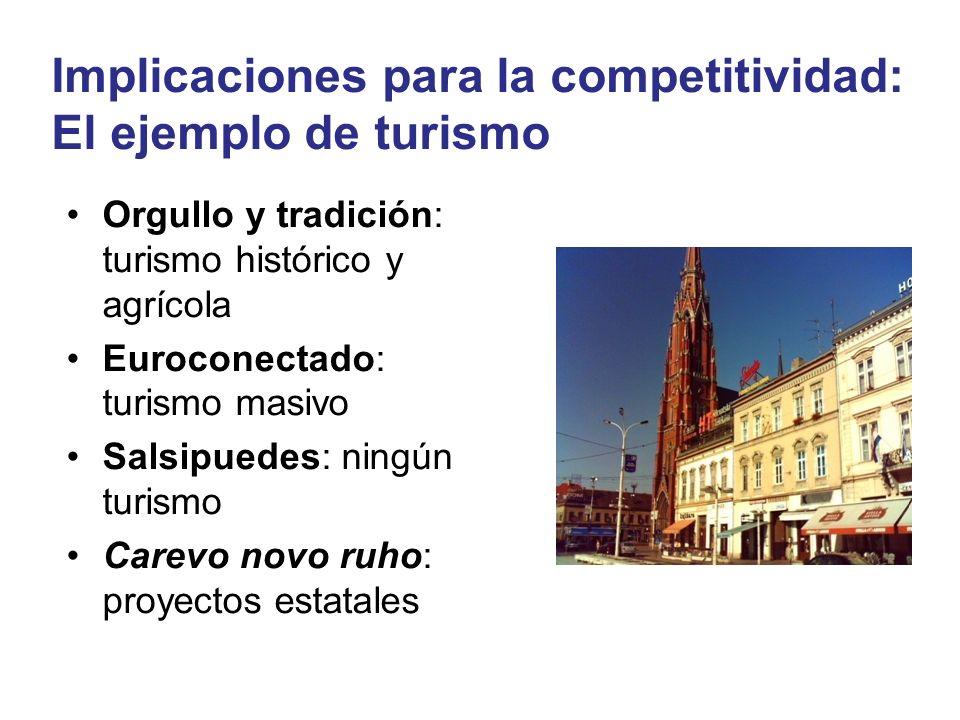 Implicaciones para la competitividad: El ejemplo de turismo