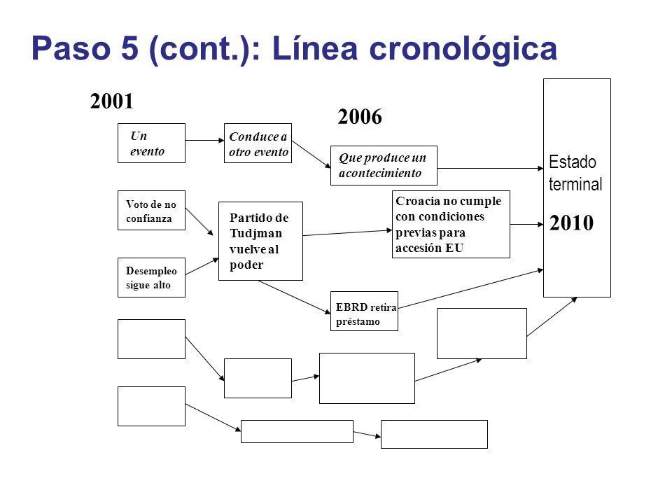 Paso 5 (cont.): Línea cronológica