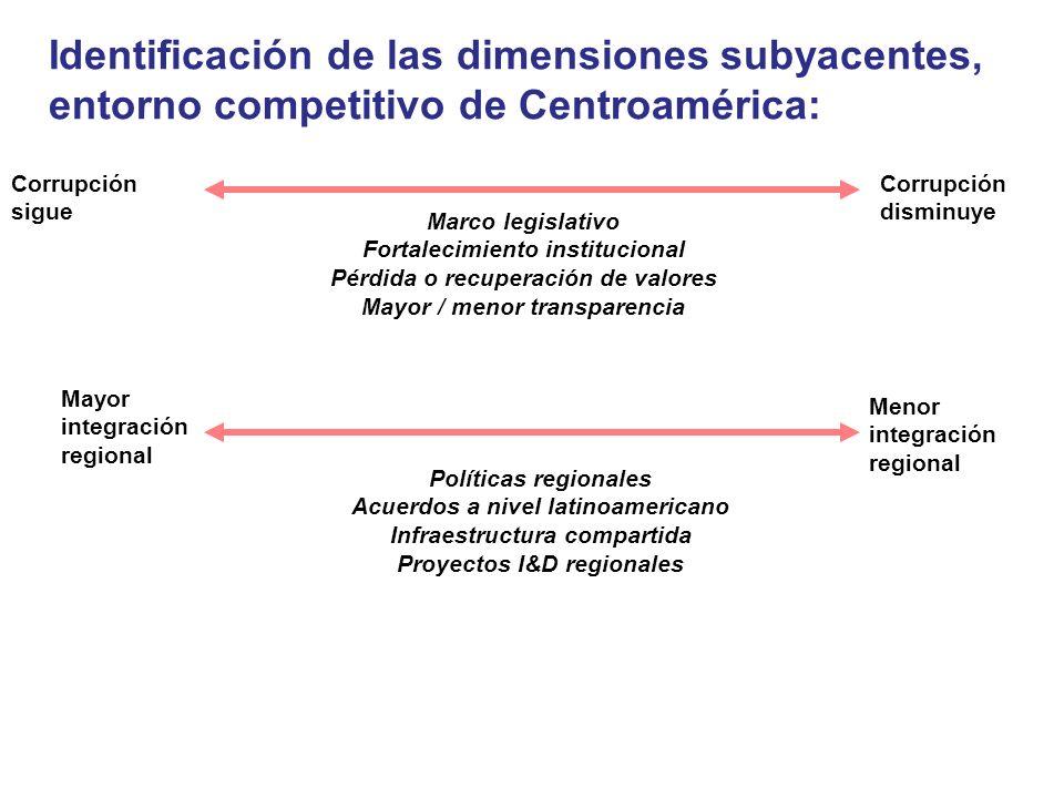 Identificación de las dimensiones subyacentes, entorno competitivo de Centroamérica: