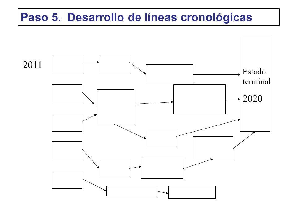Paso 5. Desarrollo de líneas cronológicas